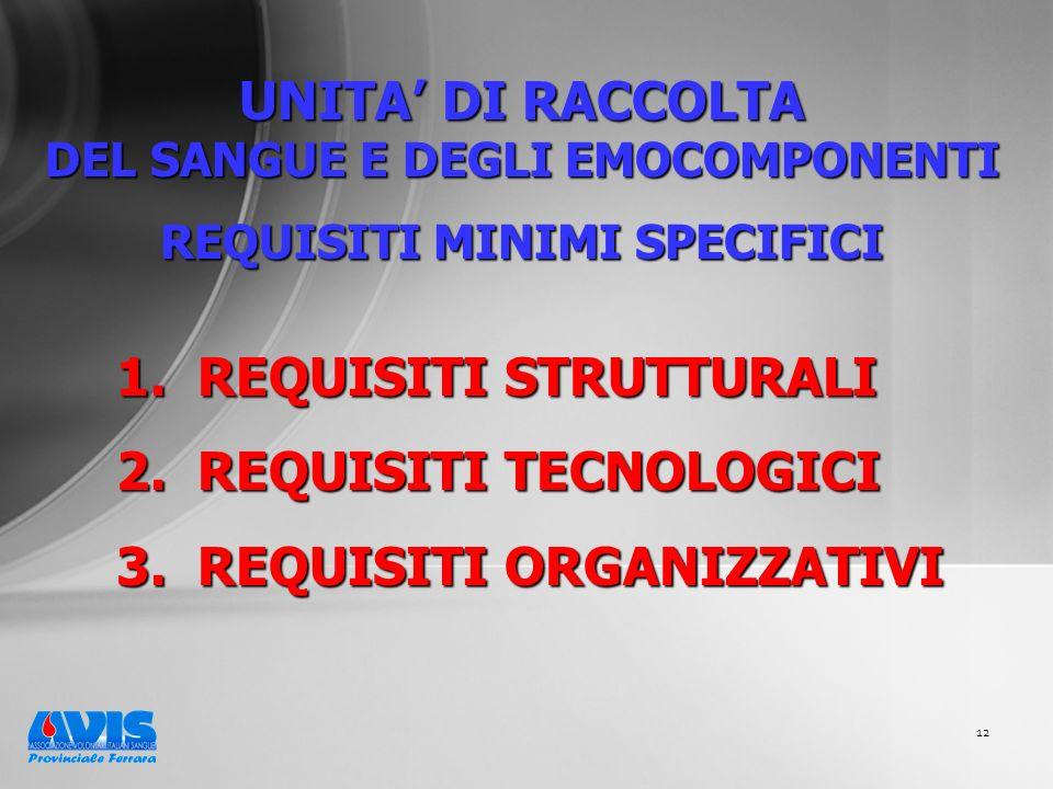 12 UNITA DI RACCOLTA DEL SANGUE E DEGLI EMOCOMPONENTI REQUISITI MINIMI SPECIFICI 1. REQUISITI STRUTTURALI 2. REQUISITI TECNOLOGICI 3. REQUISITI ORGANI