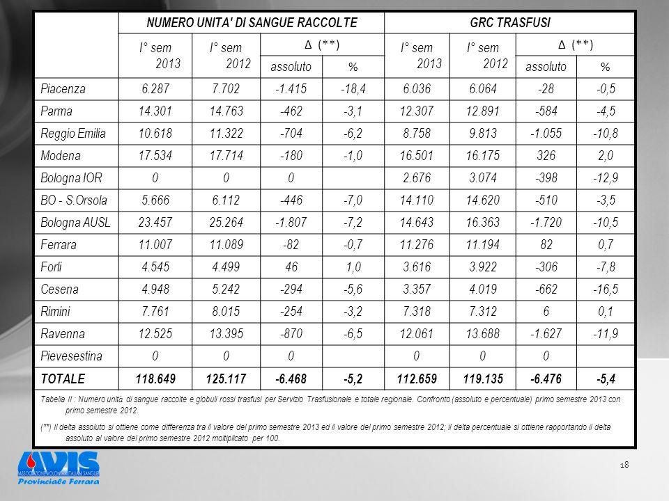 18 NUMERO UNITA DI SANGUE RACCOLTEGRC TRASFUSI I° sem 2013 I° sem 2012 Δ (**) I° sem 2013 I° sem 2012 Δ (**) assoluto % % Piacenza6.2877.702-1.415-18,46.0366.064-28-0,5 Parma14.30114.763-462-3,112.30712.891-584-4,5 Reggio Emilia10.61811.322-704-6,28.7589.813-1.055-10,8 Modena17.53417.714-180-1,016.50116.1753262,0 Bologna IOR000 2.6763.074-398-12,9 BO - S.Orsola5.6666.112-446-7,014.11014.620-510-3,5 Bologna AUSL23.45725.264-1.807-7,214.64316.363-1.720-10,5 Ferrara11.00711.089-82-0,711.27611.194820,7 Forli4.5454.499461,03.6163.922-306-7,8 Cesena4.9485.242-294-5,63.3574.019-662-16,5 Rimini7.7618.015-254-3,27.3187.31260,1 Ravenna12.52513.395-870-6,512.06113.688-1.627-11,9 Pievesestina000 000 TOTALE118.649125.117-6.468-5,2112.659119.135-6.476-5,4 Tabella II : Numero unit à di sangue raccolte e globuli rossi trasfusi per Servizio Trasfusionale e totale regionale.