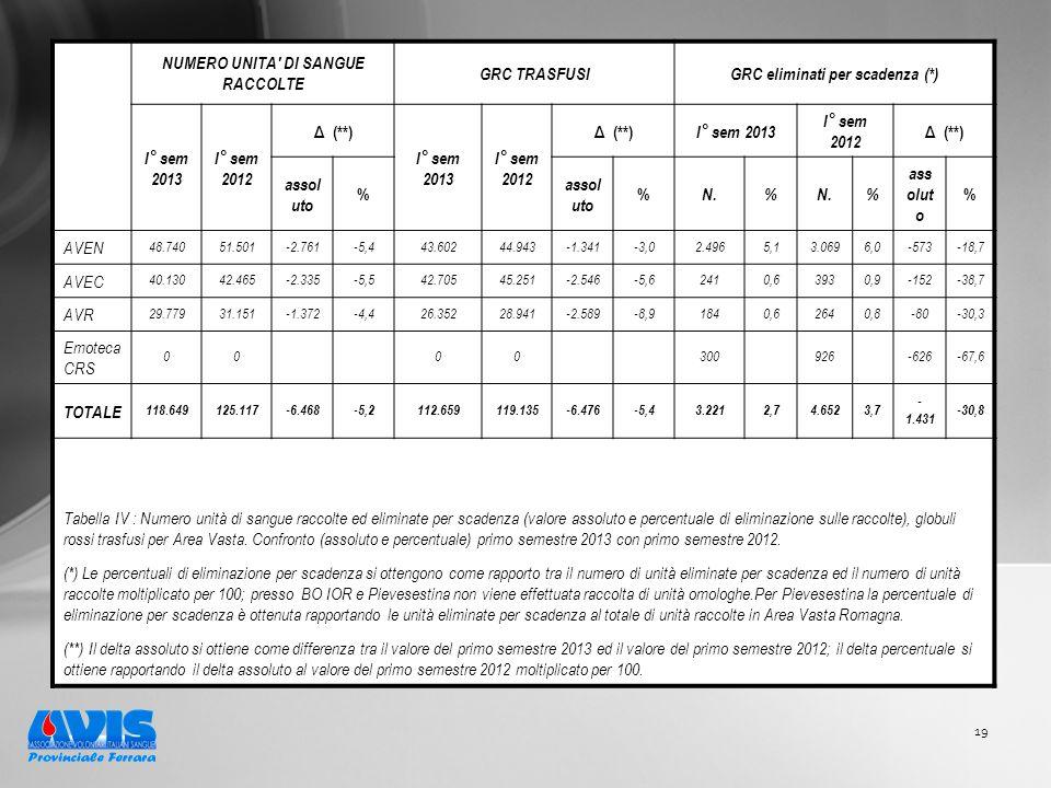 19 NUMERO UNITA DI SANGUE RACCOLTE GRC TRASFUSIGRC eliminati per scadenza (*) I° sem 2013 I° sem 2012 Δ (**) I° sem 2013 I° sem 2012 Δ (**) I° sem 2013 I° sem 2012 Δ (**) assol uto % % N.% % ass olut o % AVEN 48.74051.501-2.761-5,443.60244.943-1.341-3,02.4965,13.0696,0-573-18,7 AVEC 40.13042.465-2.335-5,542.70545.251-2.546-5,62410,63930,9-152-38,7 AVR 29.77931.151-1.372-4,426.35228.941-2.589-8,91840,62640,8-80-30,3 Emoteca CRS 00 00 300 926 -626-67,6 TOTALE 118.649125.117-6.468-5,2112.659119.135-6.476-5,43.2212,74.6523,7 - 1.431 -30,8 Tabella IV : Numero unità di sangue raccolte ed eliminate per scadenza (valore assoluto e percentuale di eliminazione sulle raccolte), globuli rossi trasfusi per Area Vasta.