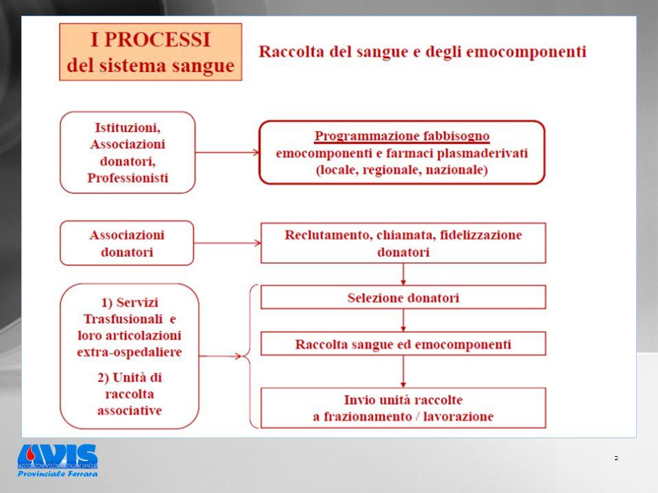 23 b) garantire un elevato livello di sicurezza del sistema trasfusionale, del sangue, degli emocomponenti e dei plasmaderivati nel rispetto delle indicazioni regionali, nazionali ed europee di riferimento