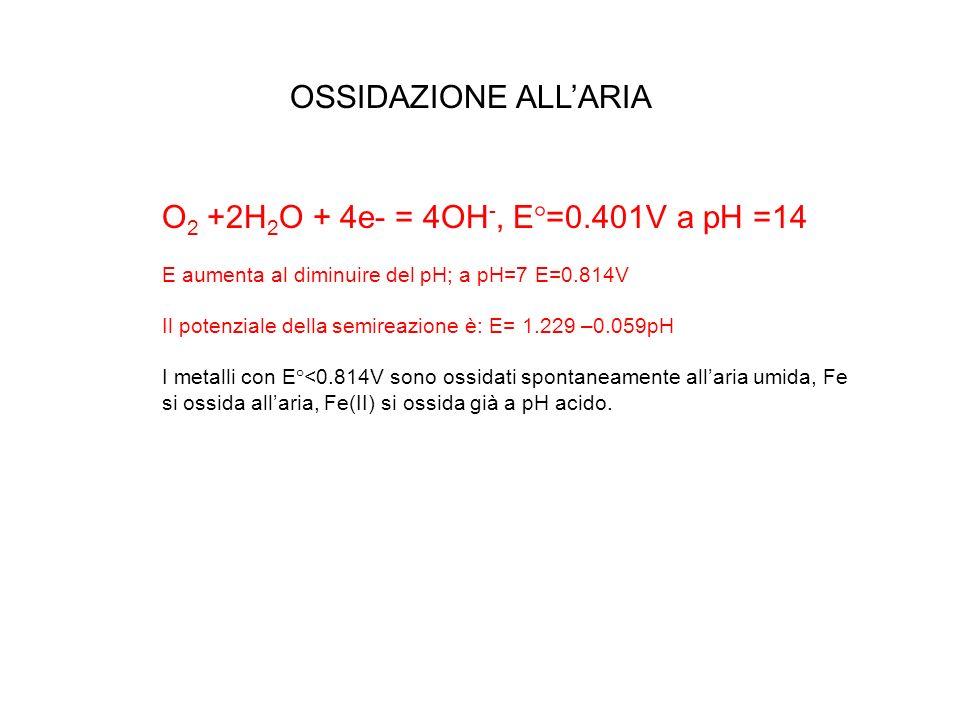 O 2 +2H 2 O + 4e- = 4OH -, E°=0.401V a pH =14 E aumenta al diminuire del pH; a pH=7 E=0.814V Il potenziale della semireazione è: E= 1.229 –0.059pH I m