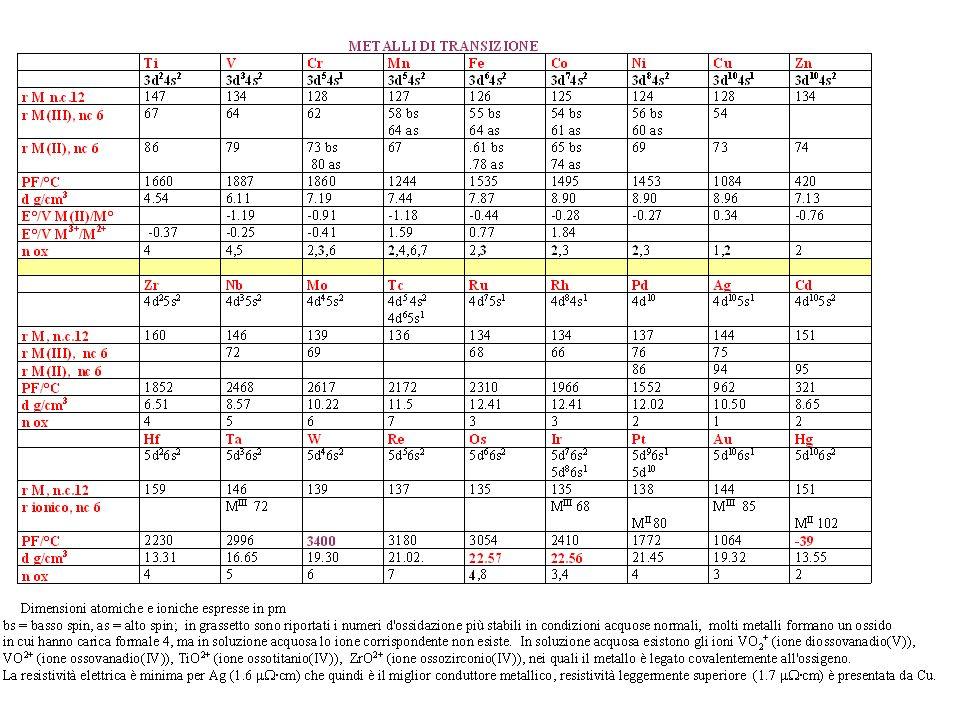 MANGANESE Mn 4s 2 3d 5 Stati dossidazione importanti: 2, 3, 4, 6, 7 Configurazioni elettroniche: Mn(II), 3d 5, Mn(III), 3d 4, Mn(IV), 3d 3, Mn(VI), 3d 1, Mn(VII), 3d 0.