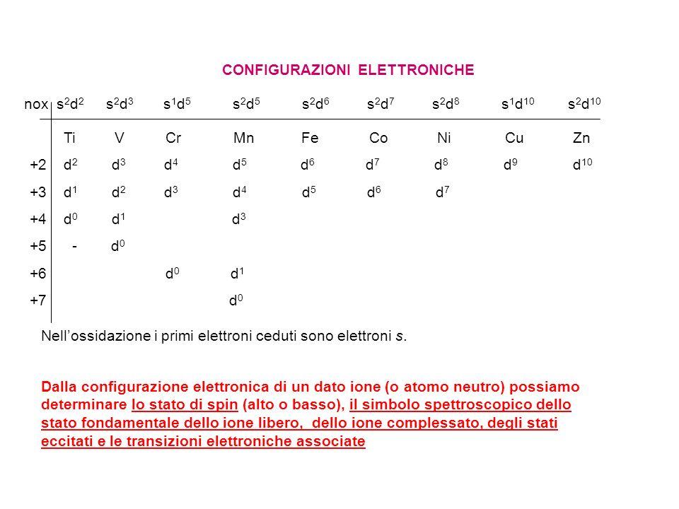 Ti VCrMnFeCoNiCuZn +2 d 2 d 3 d 4 d 5 d 6 d 7 d 8 d 9 d 10 +3 d 1 d 2 d 3 d 4 d 5 d 6 d 7 +4 d 0 d 1 d 3 +5 - d 0 +6 d 0 d 1 +7 d 0 CONFIGURAZIONI ELE