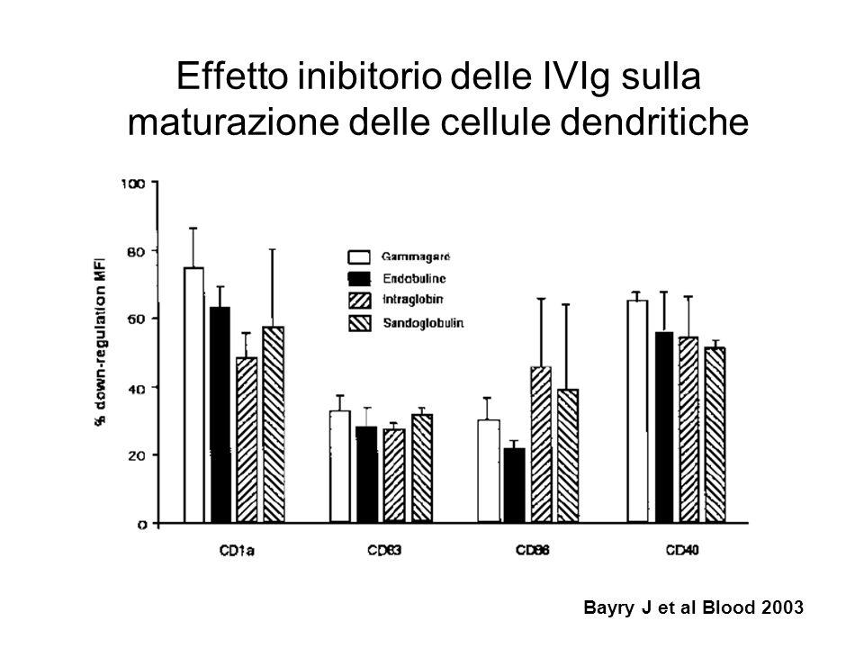 Effetto inibitorio delle IVIg sulla maturazione delle cellule dendritiche Bayry J et al Blood 2003