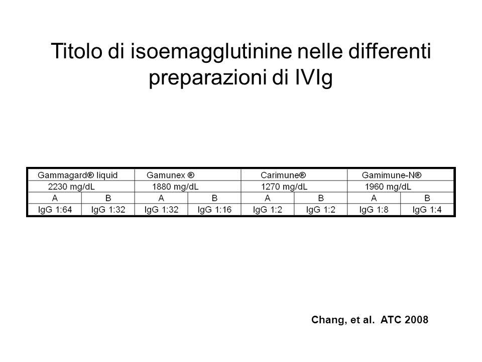 Titolo di isoemagglutinine nelle differenti preparazioni di IVIg Chang, et al. ATC 2008