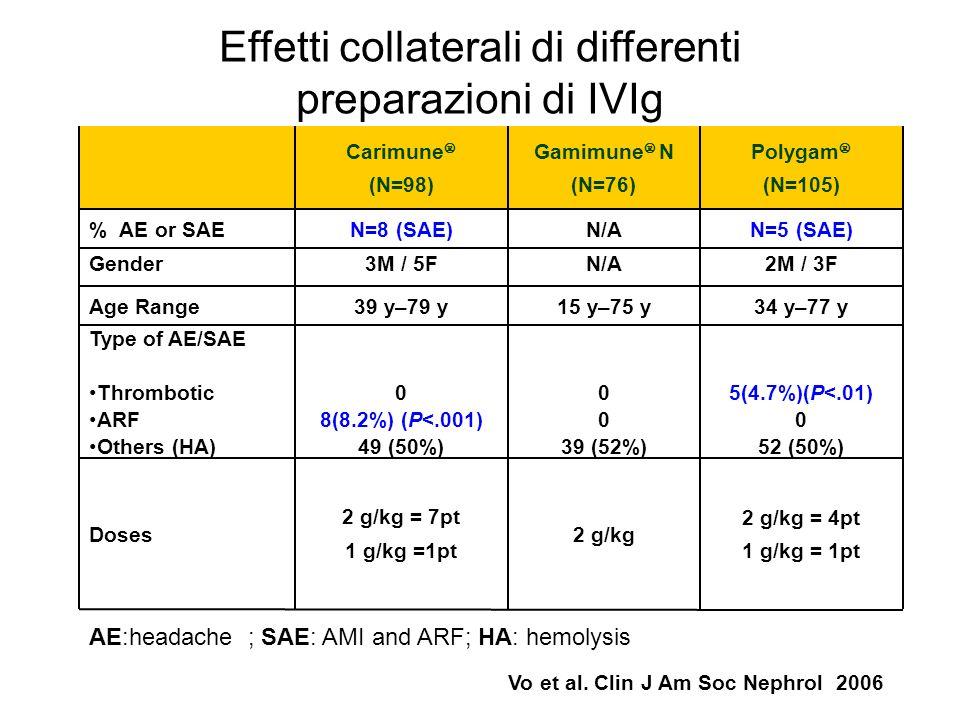 Carimune (N=98) Gamimune N (N=76) Polygam (N=105) % AE or SAEN=8 (SAE)N/AN=5 (SAE) Gender 3M / 5FN/A2M / 3F Age Range39 y–79 y15 y–75 y34 y–77 y Type of AE/SAE Thrombotic ARF Others (HA) 0 8(8.2%) (P<.001) 49 (50%) 0 39 (52%) 5(4.7%)(P<.01) 0 52 (50%) Doses 2 g/kg = 7pt 1 g/kg =1pt 2 g/kg 2 g/kg = 4pt 1 g/kg = 1pt Effetti collaterali di differenti preparazioni di IVIg AE:headache ; SAE: AMI and ARF; HA: hemolysis Vo et al.