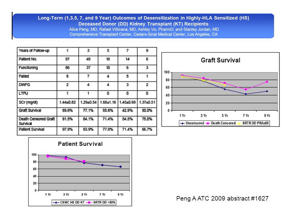 Peng A ATC 2009 abstract #1627