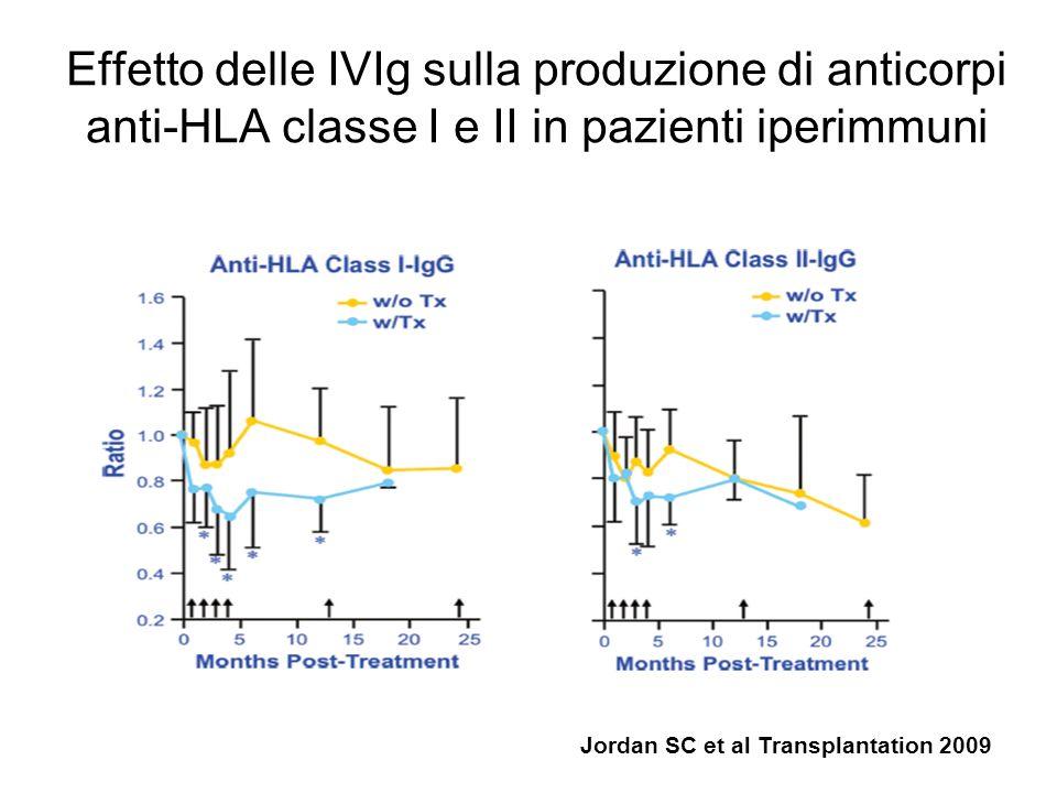 IVIg Immunoglobuline isotipo G (IgG) ottenute da pools di plasma di migliaia di donatori sani 97% IgG (IgG1, 2, 3,4) < 5% di aggregati di IgG Alcuni frammenti F(ab)2 Tracce di IgM, IgA.