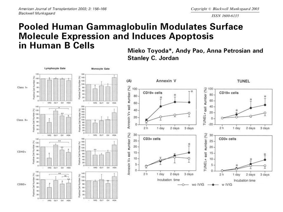 IGO2 Study Result IVIG (Gamimune ® N 10%) Placebo (Albumin 0.1% ) Patients4952 Infusions300318 AE (Reported) 2324 SAE (Reported) 19 Others (HA) 25 (52%) 12 (24%) La somministrazione di IVIg si è dimostrata sicura in corso di trattamento emodialitico AE: headache SAE: AMI and ARF HA hemolytic anemia Vo et al.