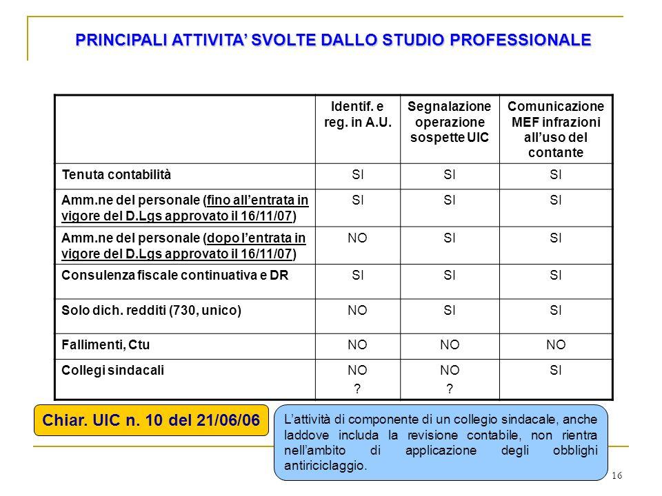 16 PRINCIPALI ATTIVITA SVOLTE DALLO STUDIO PROFESSIONALE Identif. e reg. in A.U. Segnalazione operazione sospette UIC Comunicazione MEF infrazioni all