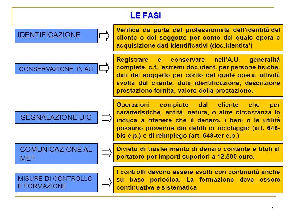 19 IDENTIFICAZIONE DI PERSONA GIURIDICA (parere UIC n.