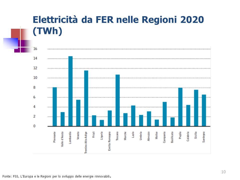 Elettricità da FER nelle Regioni 2020 (TWh) 10 Fonte: FSS, LEuropa e le Regioni per lo sviluppo delle energie rinnovabili.