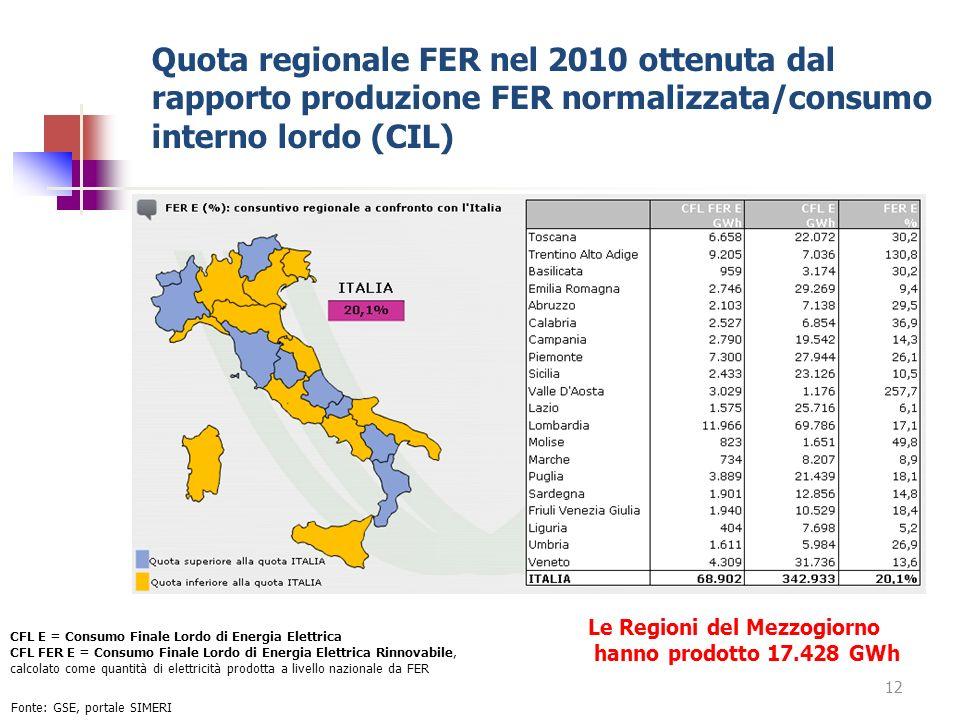 Quota regionale FER nel 2010 ottenuta dal rapporto produzione FER normalizzata/consumo interno lordo (CIL) 12 Fonte: GSE, portale SIMERI CFL E = Consu
