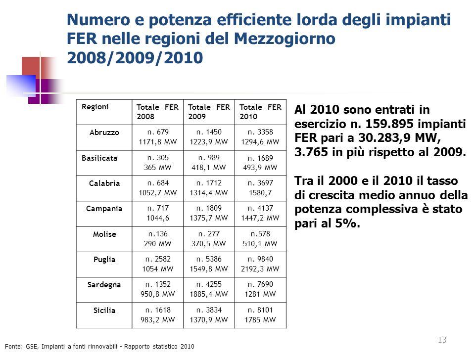 Numero e potenza efficiente lorda degli impianti FER nelle regioni del Mezzogiorno 2008/2009/2010 Fonte: GSE, Impianti a fonti rinnovabili - Rapporto