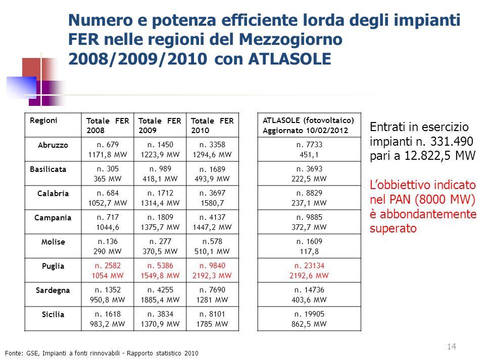 Numero e potenza efficiente lorda degli impianti FER nelle regioni del Mezzogiorno 2008/2009/2010 con ATLASOLE Fonte: GSE, Impianti a fonti rinnovabil