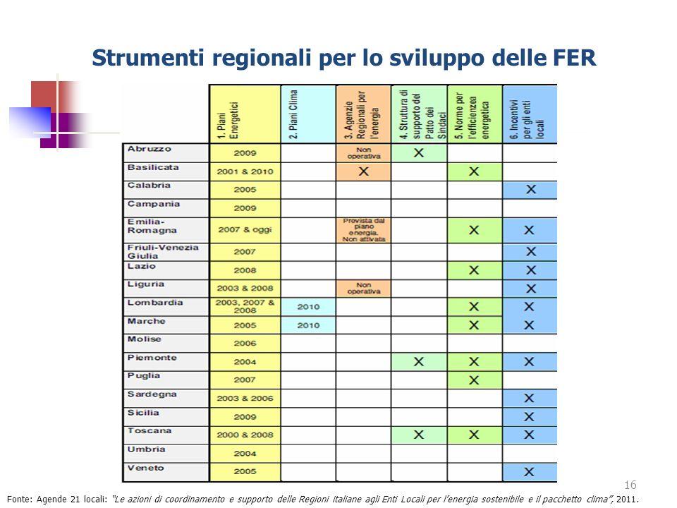 Strumenti regionali per lo sviluppo delle FER 16 Fonte: Agende 21 locali: Le azioni di coordinamento e supporto delle Regioni italiane agli Enti Local