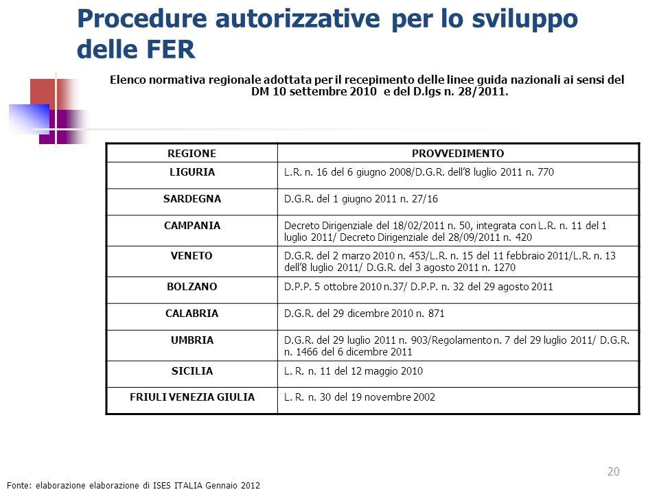 Procedure autorizzative per lo sviluppo delle FER Elenco normativa regionale adottata per il recepimento delle linee guida nazionali ai sensi del DM 1