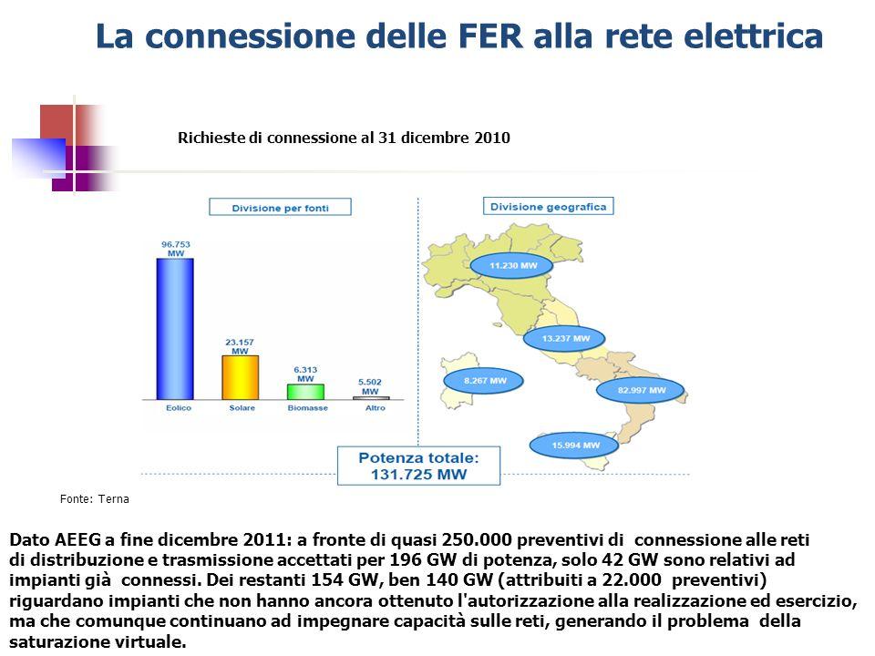 La connessione delle FER alla rete elettrica Richieste di connessione al 31 dicembre 2010 Fonte: Terna Dato AEEG a fine dicembre 2011: a fronte di qua