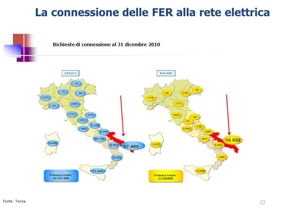 La connessione delle FER alla rete elettrica Richieste di connessione al 31 dicembre 2010 23 Fonte: Terna.