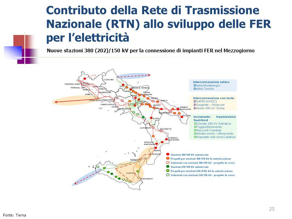 Contributo della Rete di Trasmissione Nazionale (RTN) allo sviluppo delle FER per lelettricità Nuove stazioni 380 (202)/150 kV per la connessione di i