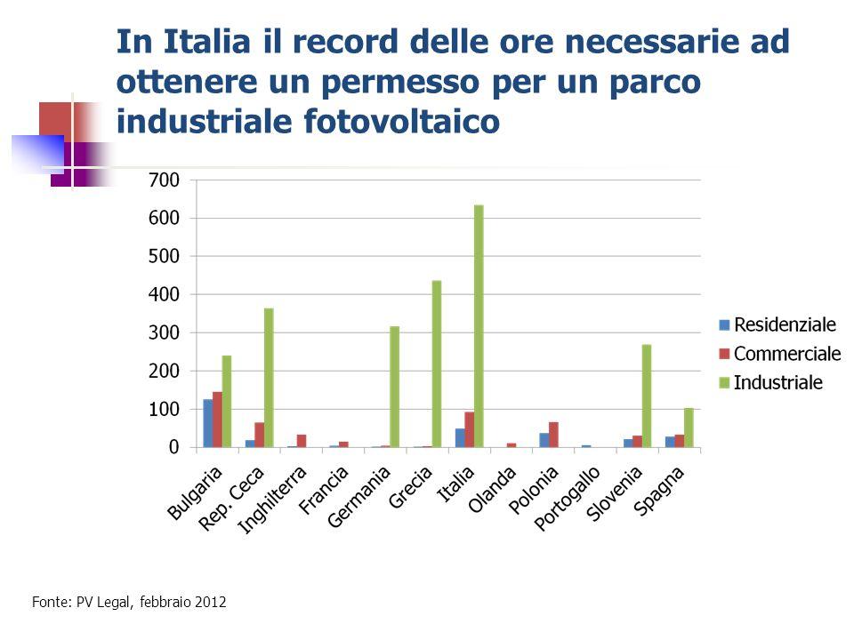 In Italia il record delle ore necessarie ad ottenere un permesso per un parco industriale fotovoltaico Fonte: PV Legal, febbraio 2012