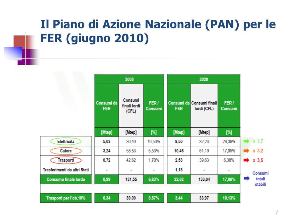 Il Piano di Azione Nazionale (PAN) per le FER (giugno 2010) 7