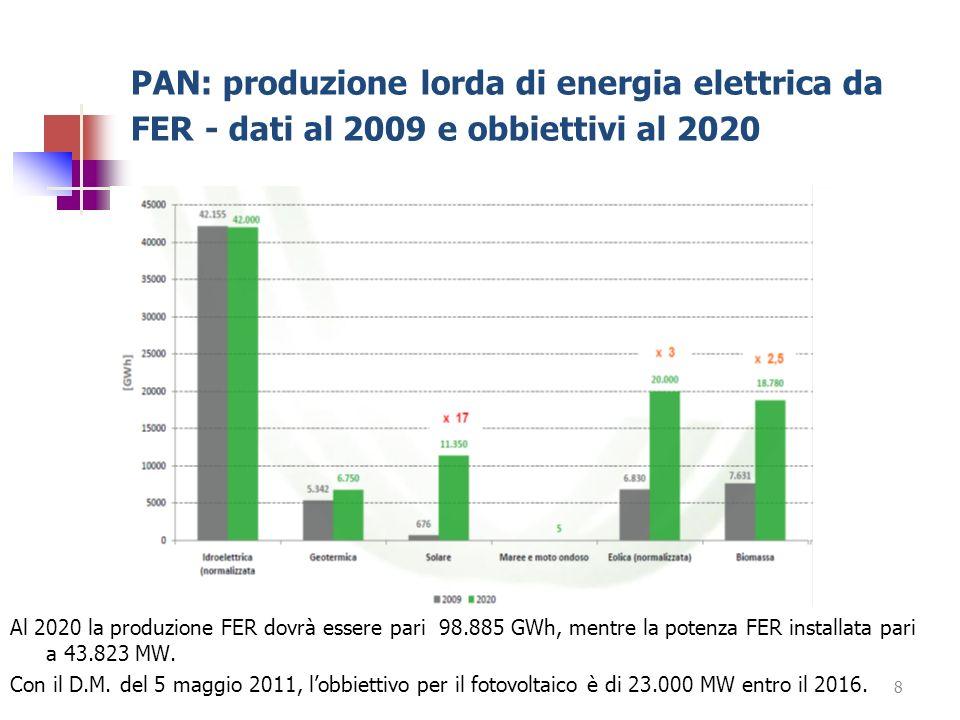 PAN: produzione lorda di energia elettrica da FER - dati al 2009 e obbiettivi al 2020 Al 2020 la produzione FER dovrà essere pari 98.885 GWh, mentre l