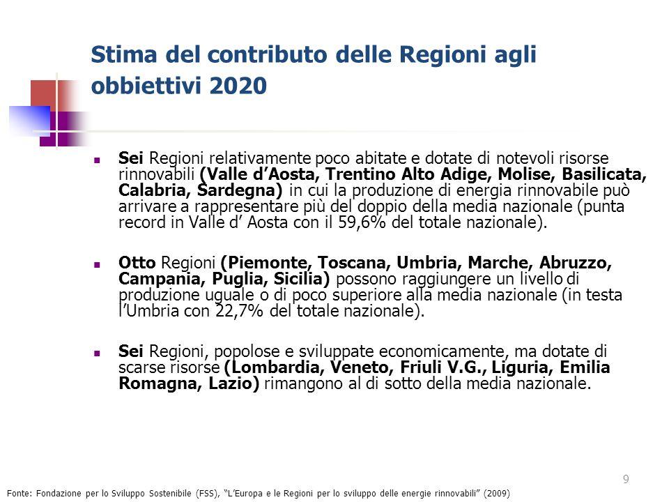 Stima del contributo delle Regioni agli obbiettivi 2020 Sei Regioni relativamente poco abitate e dotate di notevoli risorse rinnovabili (Valle dAosta,
