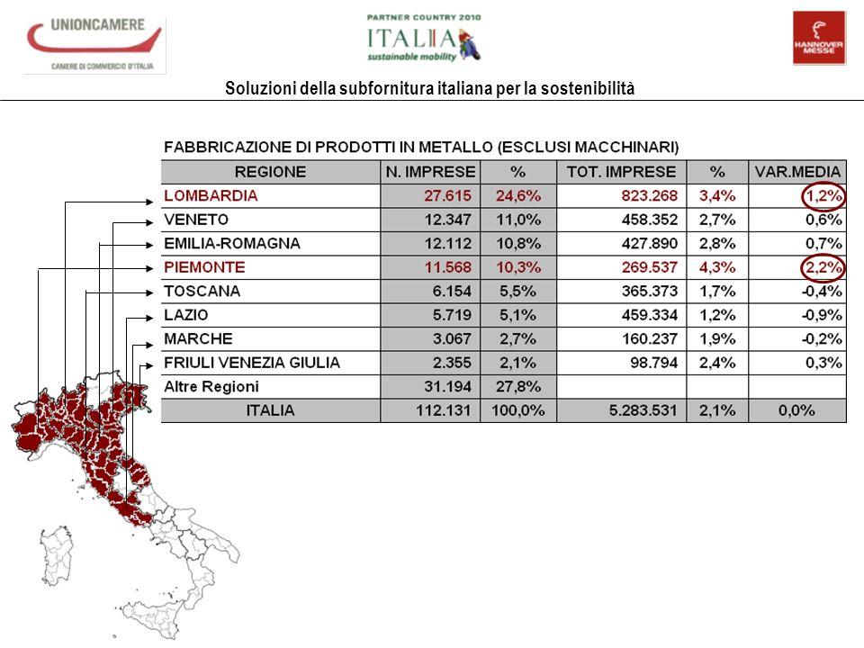 Soluzioni della subfornitura italiana per la sostenibilità