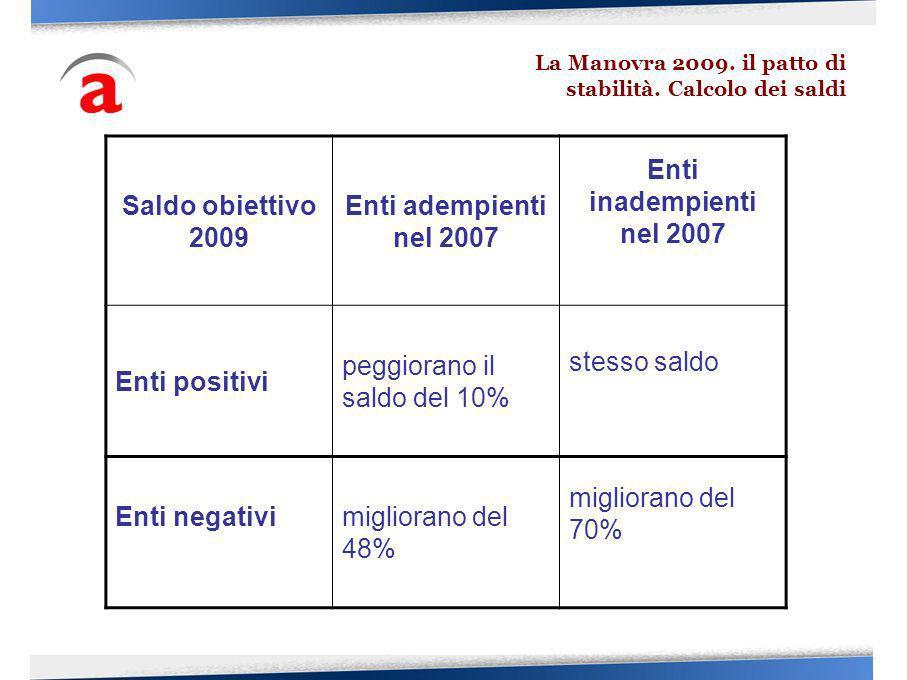 Saldo obiettivo 2009 Enti adempienti nel 2007 Enti inadempienti nel 2007 Enti positivi peggiorano il saldo del 10% stesso saldo Enti negativimiglioran