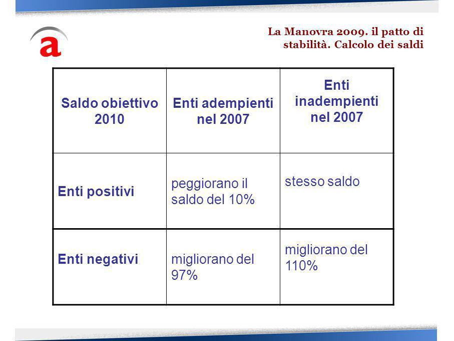 La Manovra 2009. il patto di stabilità. Calcolo dei saldi Saldo obiettivo 2010 Enti adempienti nel 2007 Enti inadempienti nel 2007 Enti positivi peggi