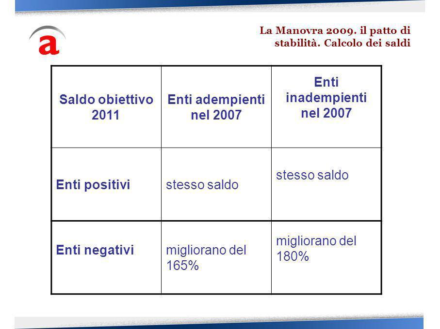 La Manovra 2009. il patto di stabilità. Calcolo dei saldi Saldo obiettivo 2011 Enti adempienti nel 2007 Enti inadempienti nel 2007 Enti positivistesso