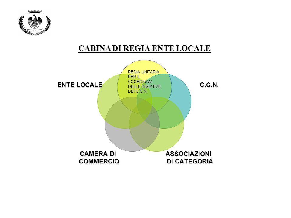 CABINA DI REGIA ENTE LOCALE C.C.N.