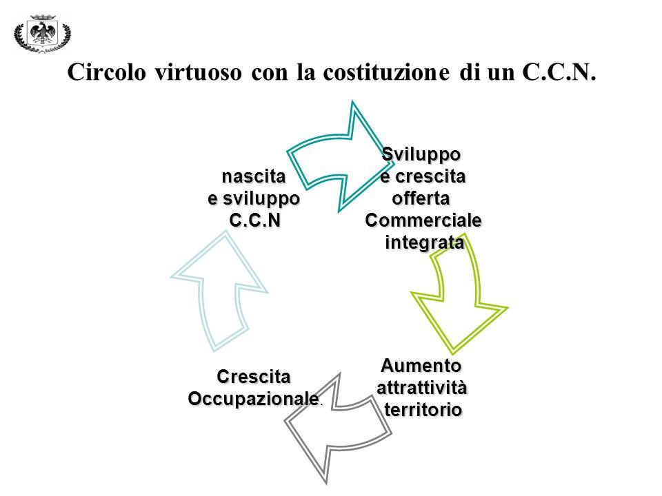 Circolo virtuoso con la costituzione di un C.C.N.Sviluppo e crescita offertaCommerciale integrata integrata AumentoattrattivitàterritorioCrescita Occupazionale.