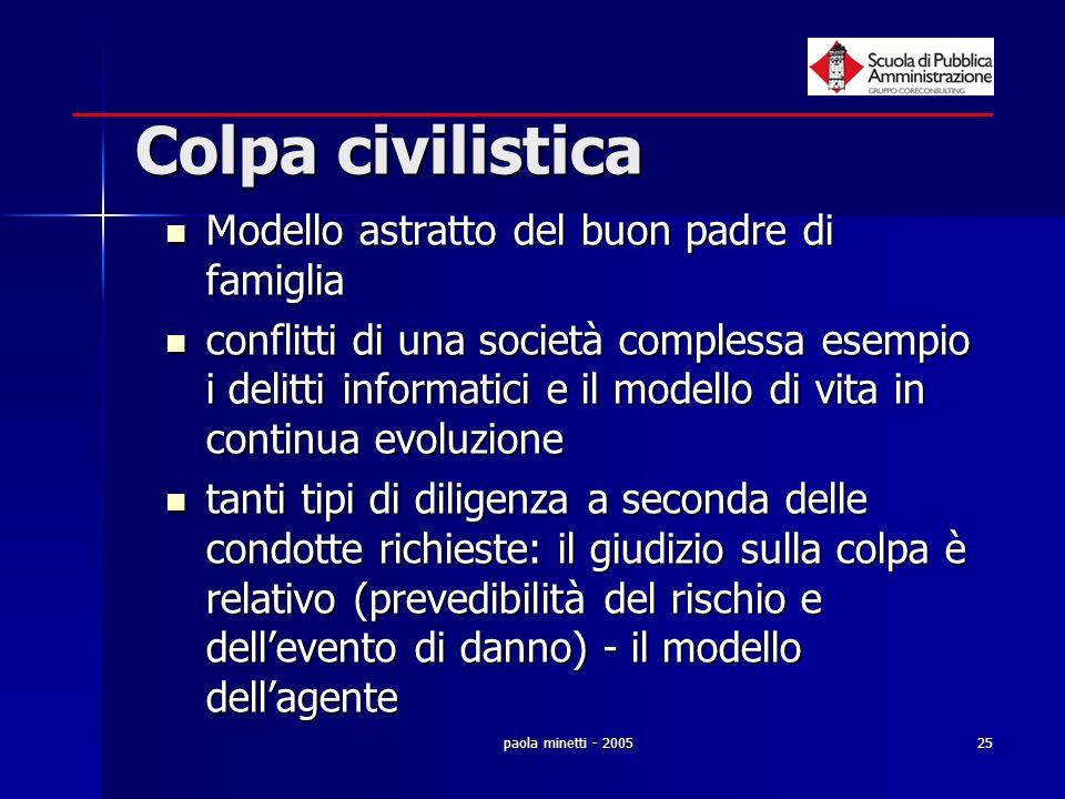 paola minetti - 200525 Colpa civilistica Modello astratto del buon padre di famiglia Modello astratto del buon padre di famiglia conflitti di una soci
