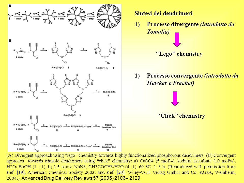 Sintesi dei dendrimeri 1)Processo divergente (introdotto da Tomalia) Lego chemistry Lego chemistry 1)Processo convergente (introdotto da Hawker e Frèc