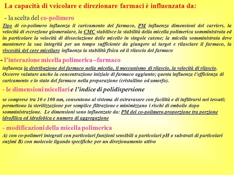 La capacità di veicolare e direzionare farmaci è influenzata da: - la scelta del co-polimero - linterazione micella polimerica –farmaco TipoPM CMC vis