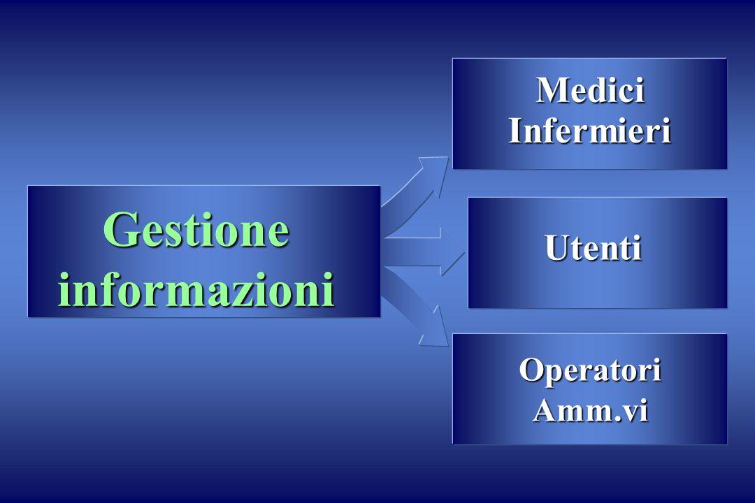 MediciInfermieri OperatoriAmm.vi Utenti Gestione informazioni