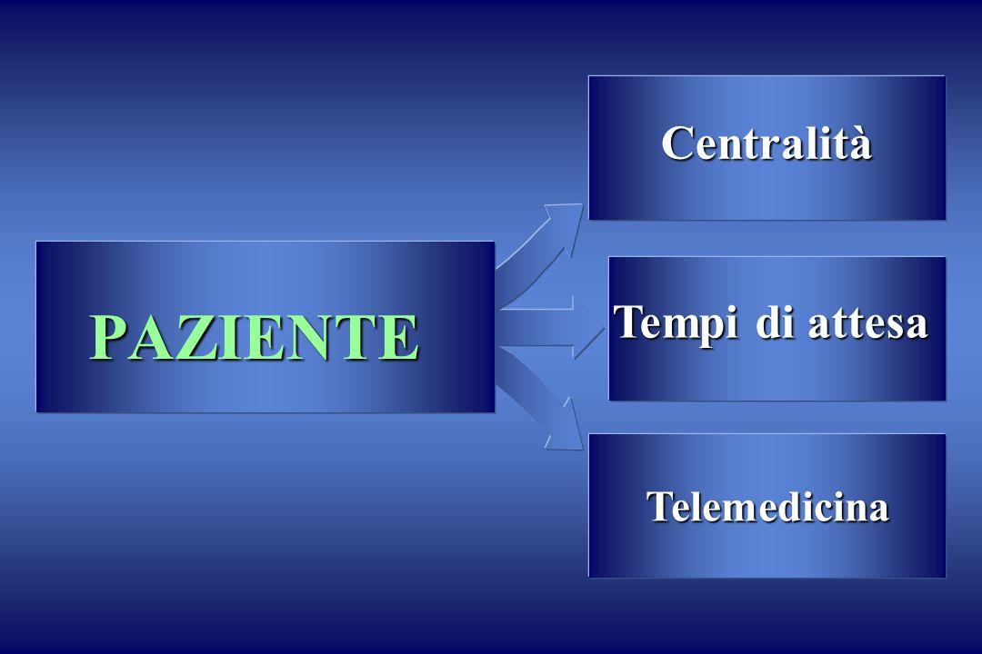 Centralità Telemedicina Tempi di attesa PAZIENTE