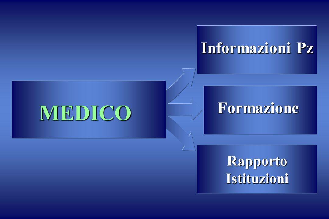Informazioni Pz RapportoIstituzioni Formazione MEDICO