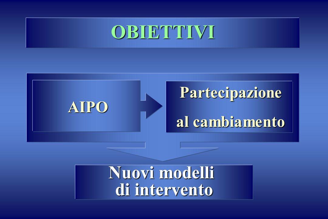 AIPO Partecipazione al cambiamento Nuovi modelli di intervento OBIETTIVI