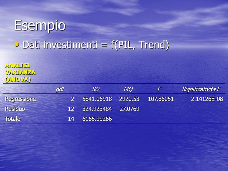 Esempio Dati investimenti = f(PIL, Trend) Dati investimenti = f(PIL, Trend) ANALISI VARIANZA (ANOVA) gdlSQMQF Significatività F Regressione25841.069182920.53107.860512.14126E-08 Residuo12324.92348427.0769 Totale146165.99266