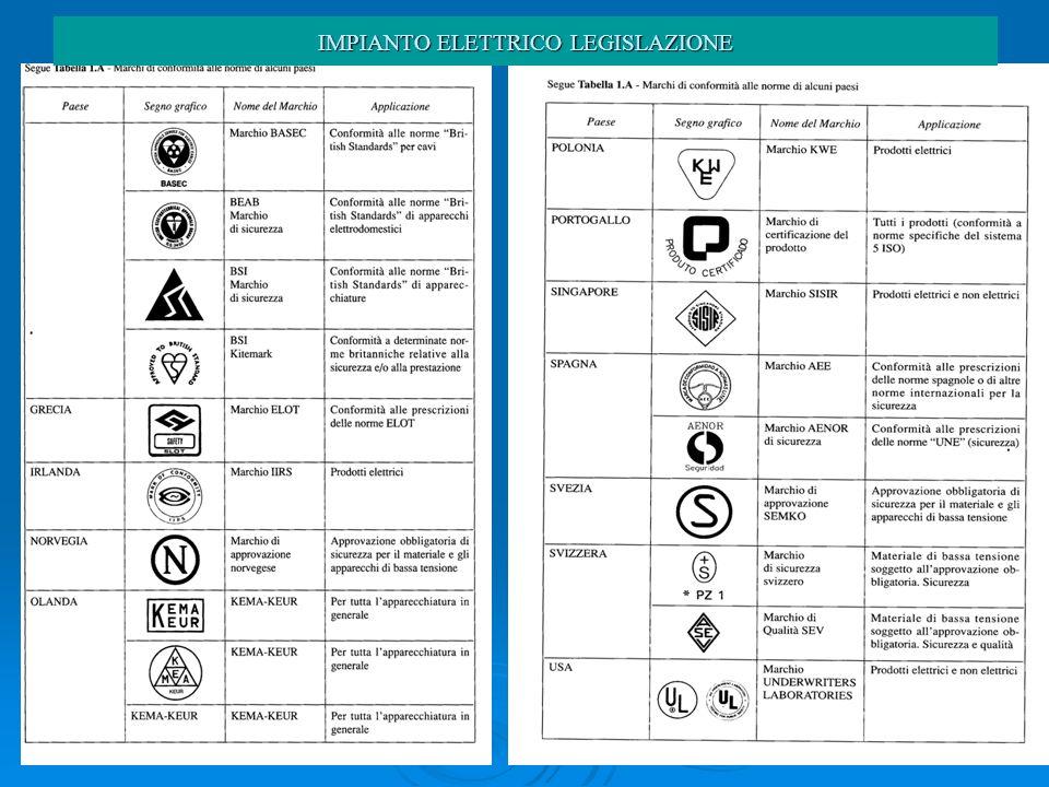 IMPIANTO ELETTRICO - LEGISLAZIONE IMPIANTO ELETTRICO LEGISLAZIONE