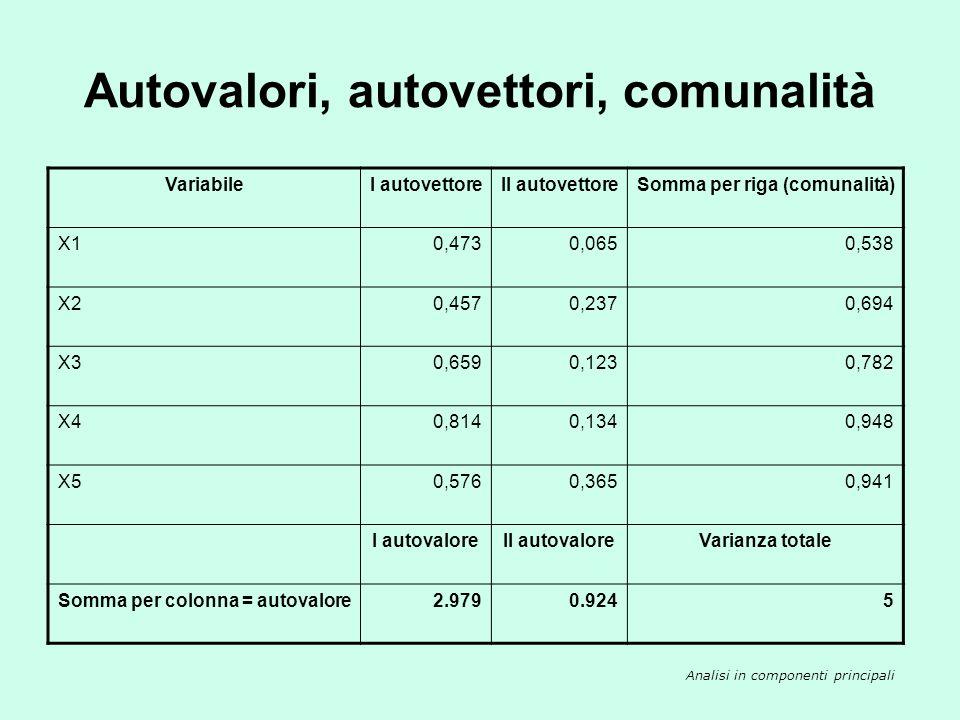 Autovalori, autovettori, comunalità VariabileI autovettoreII autovettoreSomma per riga (comunalità) X10,4730,0650,538 X20,4570,2370,694 X30,6590,1230,