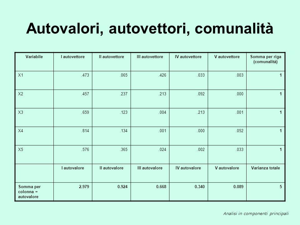Autovalori, autovettori, comunalità VariabileI autovettoreII autovettoreSomma per riga (comunalità) X10,4730,0650,538 X20,4570,2370,694 X30,6590,1230,782 X40,8140,1340,948 X50,5760,3650,941 I autovaloreII autovaloreVarianza totale Somma per colonna = autovalore2.9790.9245 Analisi in componenti principali