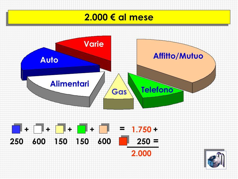 Gas Telefono Affitto/Mutuo Auto Alimentari Varie 2.000 al mese 250600150 600 = 1.750+++++ 250 = 2.000
