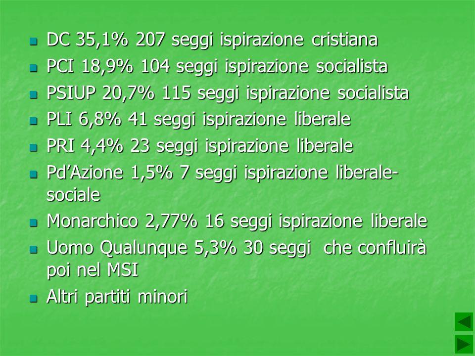 DC 35,1% 207 seggi ispirazione cristiana DC 35,1% 207 seggi ispirazione cristiana PCI 18,9% 104 seggi ispirazione socialista PCI 18,9% 104 seggi ispir