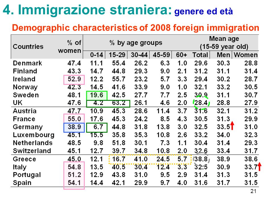 21 4. Immigrazione straniera: genere ed età Demographic characteristics of 2008 foreign immigration