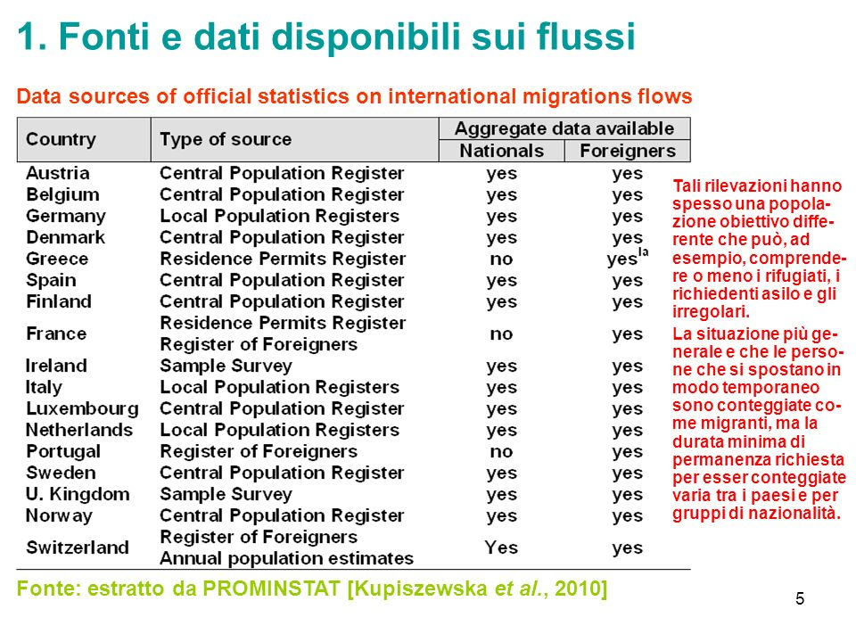 5 1. Fonti e dati disponibili sui flussi Fonte: estratto da PROMINSTAT [Kupiszewska et al., 2010] Data sources of official statistics on international