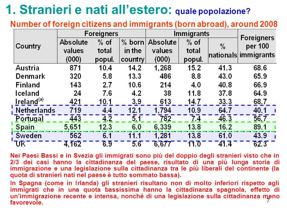 7 1. Stranieri e nati allestero: quale popolazione? Number of foreign citizens and immigrants (born abroad), around 2008 Nei Paesi Bassi e in Svezia g
